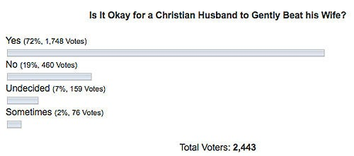 """Lunatic Christian Fringe Contemplates Merits Of """"Gentle"""" Wife-Beating"""