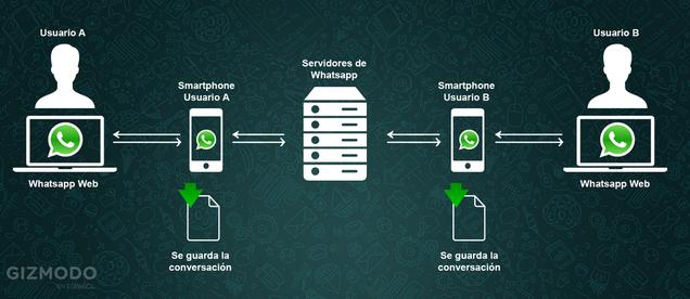 realmente funciona el whatsapp spy ios