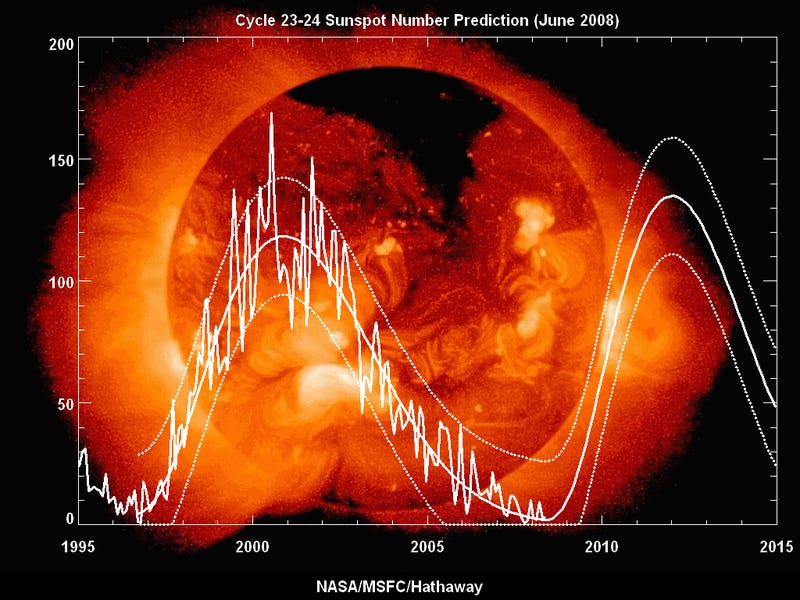 Sunspot predictions now as accurate as your local weather report