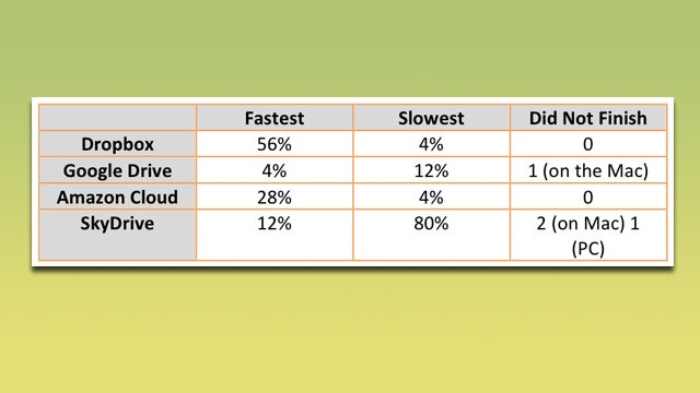 Cloud Storage Speed Compared, Dropbox Comes Out On Top