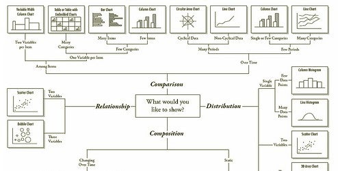 Flowchart Decides Which Chart Style is Best for Your Data