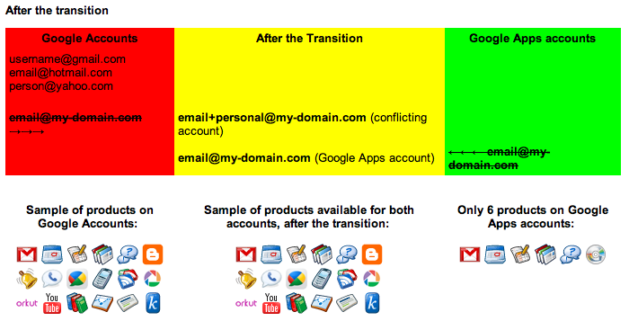 Google Apps vs. Google Accounts Parity Coming
