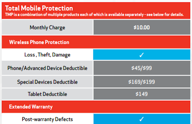 A Detailed Guide to Cellphone Insurance in the US