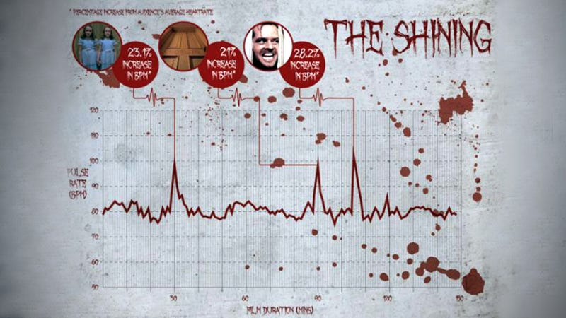 The Shining is the scariest movie of all time, says science