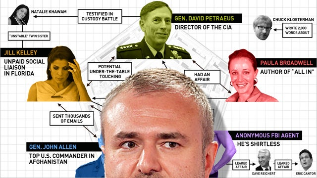 Six Degrees of David Petraeus: The Nick Denton Connection