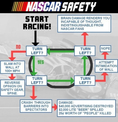 Cracked Reveals Secrets Of How To Win In NASCAR
