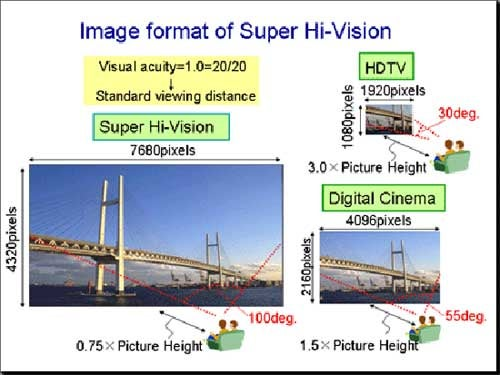 Super Hi-Vision Makes Your HDTV Obsolete Already
