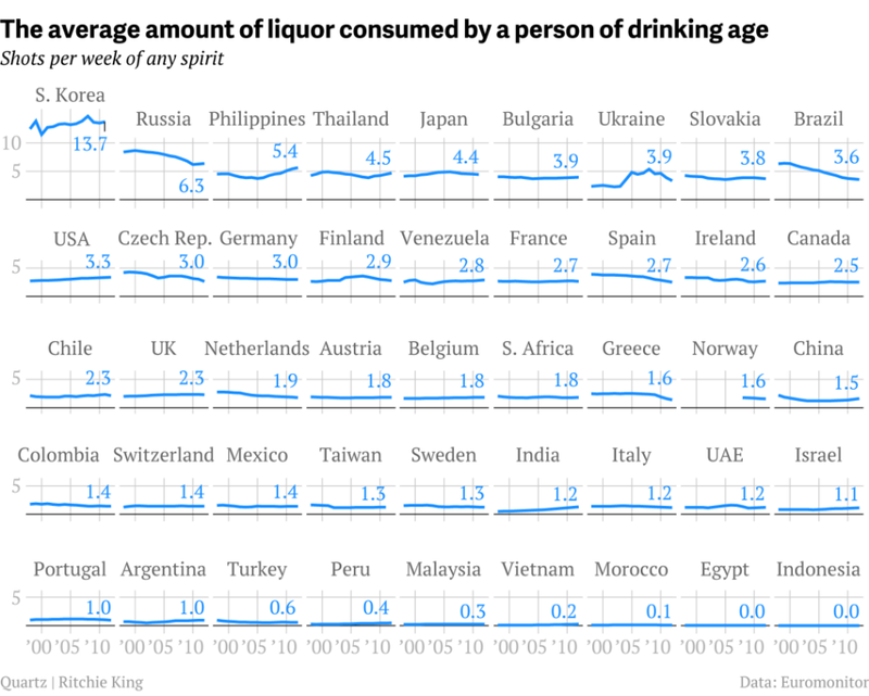 Which Countries Take the Most Shots Per Week?