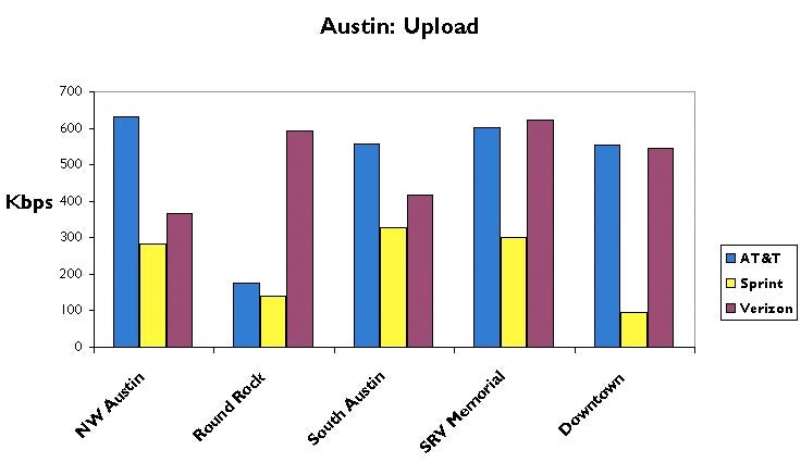 Austin 3G Test: AT&T, Sprint and Verizon