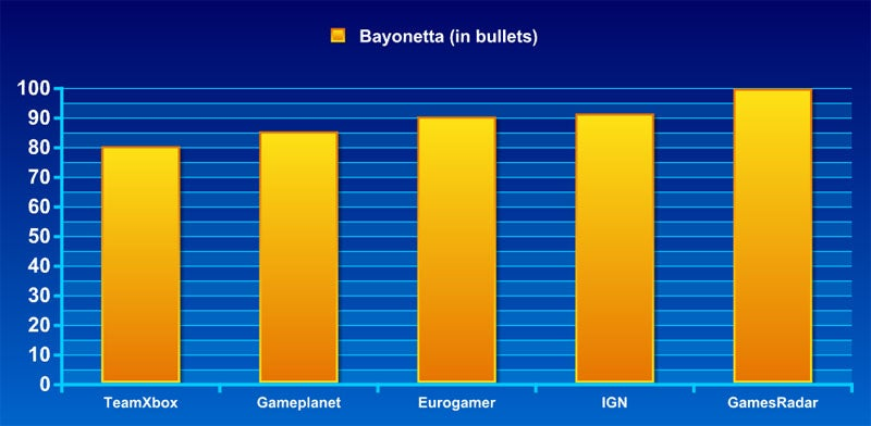 Frankenreview: Bayonetta