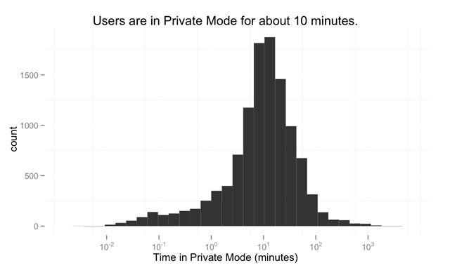 "Study Shows People Often Take Ten-Minute ""Private Browsing"" Breaks Around Lunchtime"