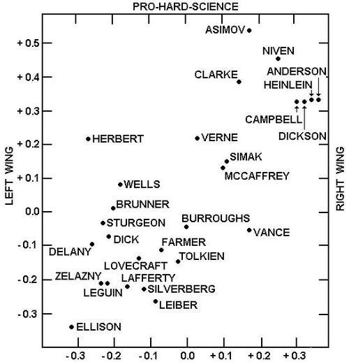 A chart that groups classic science fiction fans by political affiliation