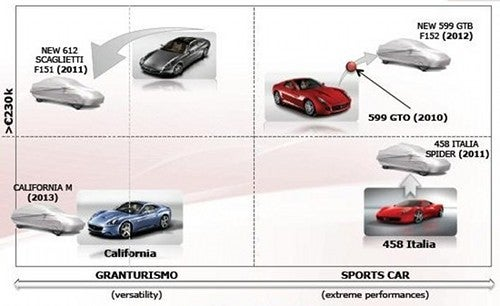 This Is The Five-Year Product Plan For Ferrari, Alfa Romeo, Fiat And Maserati
