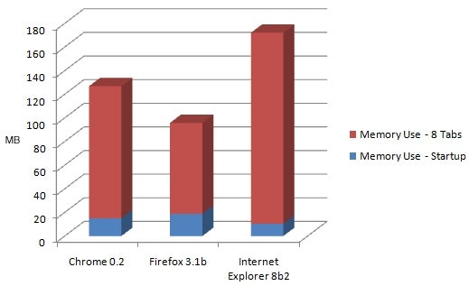 Beta Browser Speed Tests: Which Is Fastest?