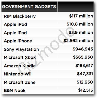 The Government's Gadget Habit Has Cost You Hundreds of Millions