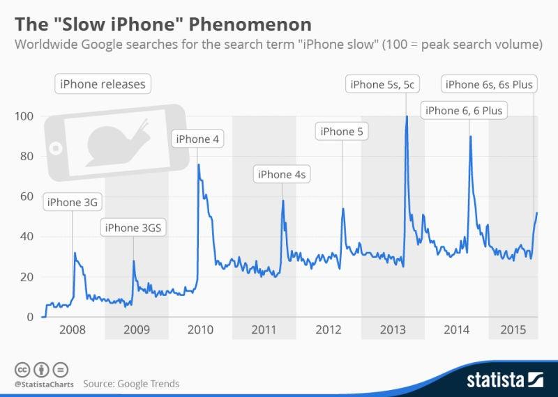 Las dos explicaciones a por qué tu iPhone va más lento de lo normal