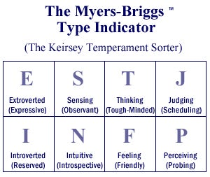 So a Friend Had Me Take The Myers-Briggs Test.