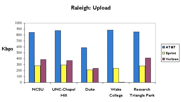 Raleigh-Durham 3G Data Test: AT&T, Sprint and Verizon