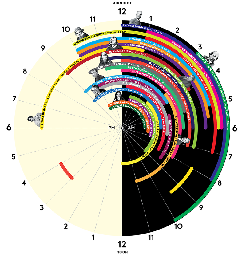 The Sleep Schedules Of Some Of History's Greatest Minds