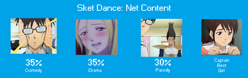 Anime No One Watched: SKET DANCE