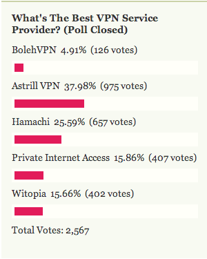 Most Popular VPN Service Provider: Astrill VPN