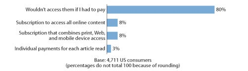 Would (or Do You) You Pay for Online Content?