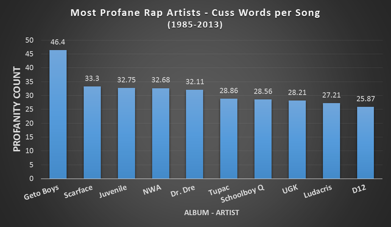 A Statistical Breakdown of Three Decades of Cussing in Rap Music