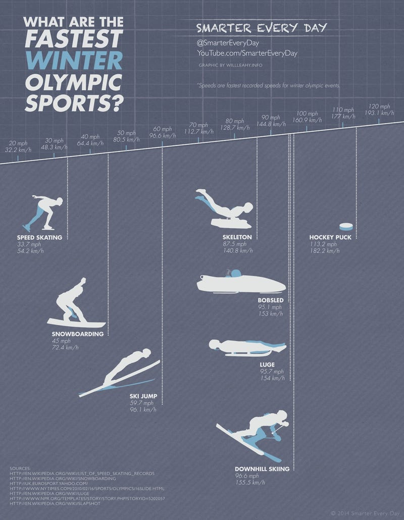 Speed, Winter Olympics Style