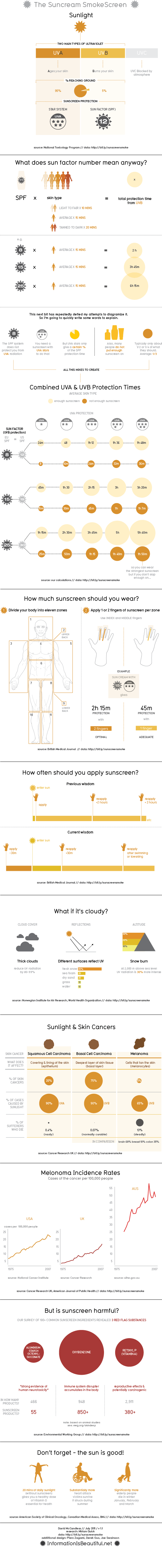 What You Need to Know About Sunscreen In One Infographic