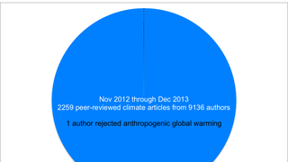 Scientific Consensus on Anthropogenic Global Warming: A Pie Chart
