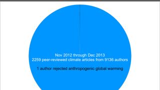 Scientific Consensus on Anthropogenic Global Warming: A Pie Chart