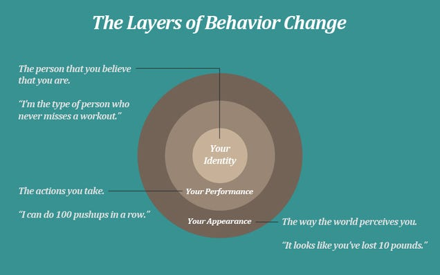 Change Your Beliefs About Yourself to Form Better Habits