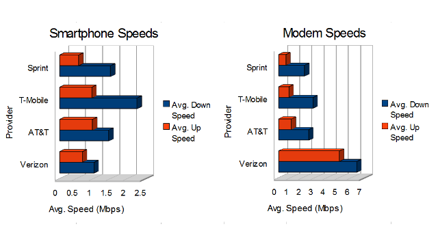 See Which Mobile Carriers Have the Fastest Network