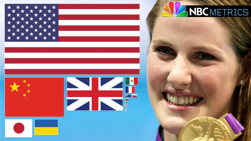 NBCmetrics: The Seven Most-Mentioned Athletes On Monday Night's Olympic Coverage Were All Americans