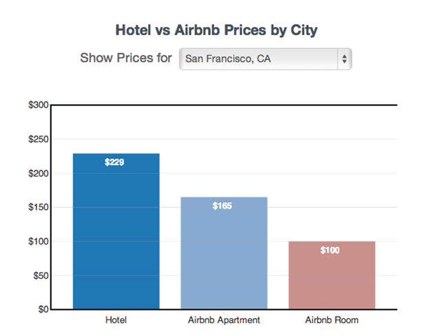 Exactly How Much Cheaper Airbnb Is Than a Hotel in Every Major US City