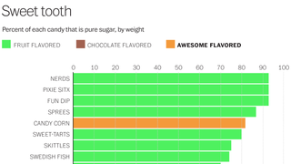 Which Candies Have Have The Most Sugar?