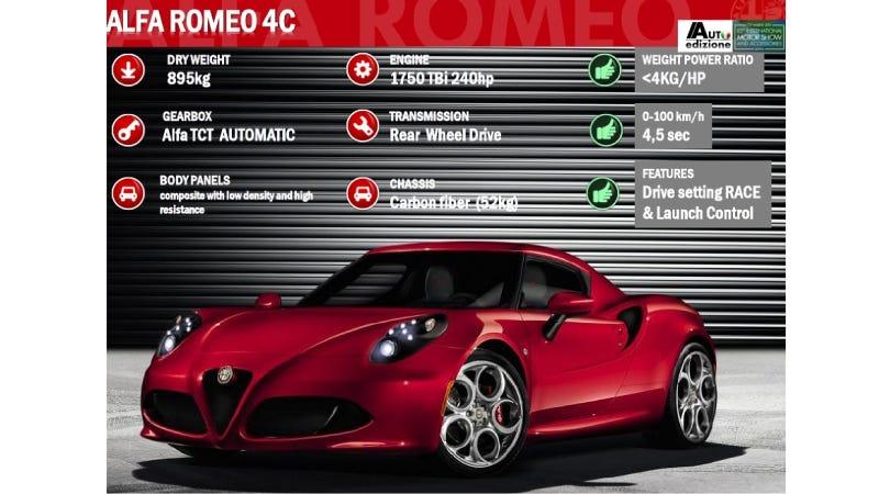 Is This Leaked Alfa Romeo 4C Presentation Legit?