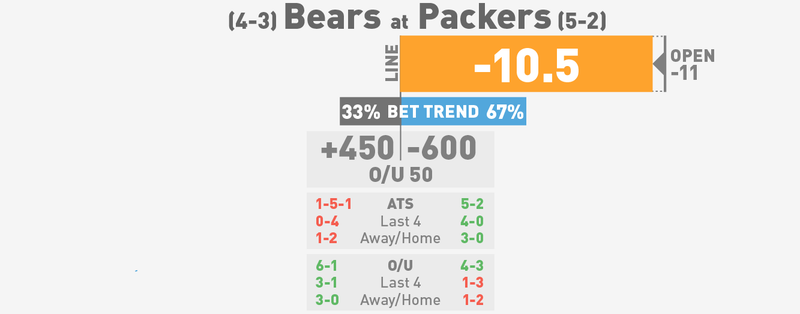 NFL Betting Lines, Visualized: Week 9 (Late Edition)