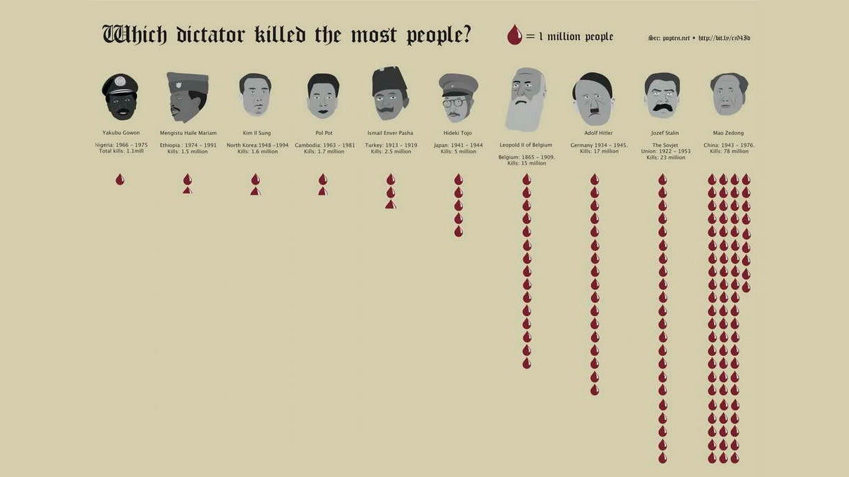 a comparison of leaders joseph stalin and mao zedong A comparison of great leaders in mao zedong of china and joseph stalin of russia pages 2 words 1,333 view full essay more essays like this.