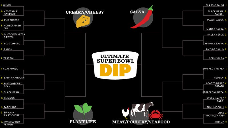 The Ultimate Super Bowl Dip Playoffs