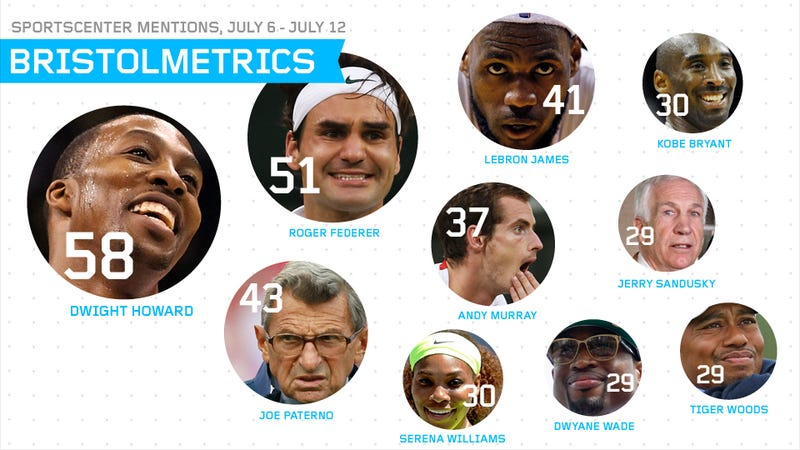 Bristolmetrics: Joe Paterno Rescues ESPN From The Most Boring Week In Sports