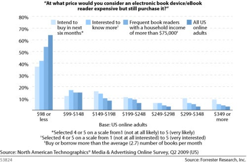 Survey Reveals Consumers Don't Want To Pay More Than $99 For An eReader
