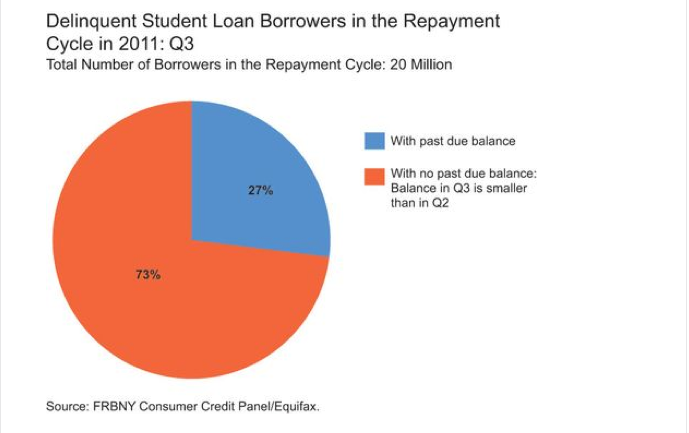 Student Loan Debt Delinquency Is Much Worse Than We Thought