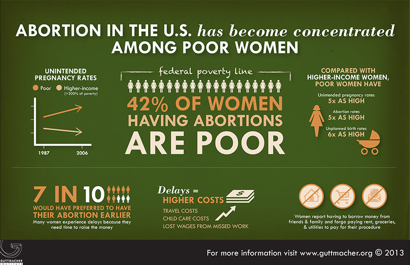 Spread Facts With These Handy Reproductive Rights Infographics