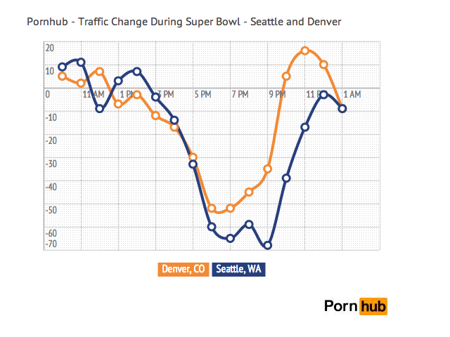 Sad Denver Fans Cranked Up Porn After Super Bowl Defeat