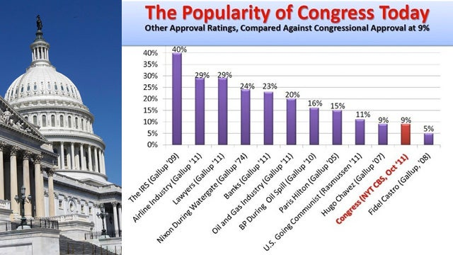 The IRS Is More Than Four Times More Popular Than Congress
