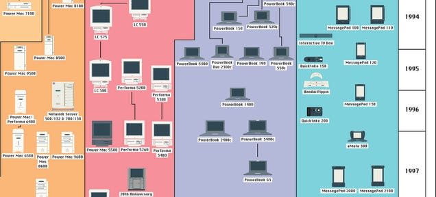 Follow Apple's Product Evolution In This Poster-Sized Family Tree