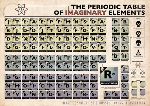 Periodic Table of Imaginary Sci-Fi Elements