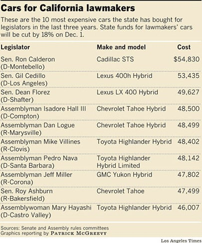 California Lawmakers Spend $400K On Luxury Hybrids During Budget Crisis