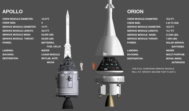 Apollo Test Flights Orion's First Test Flight
